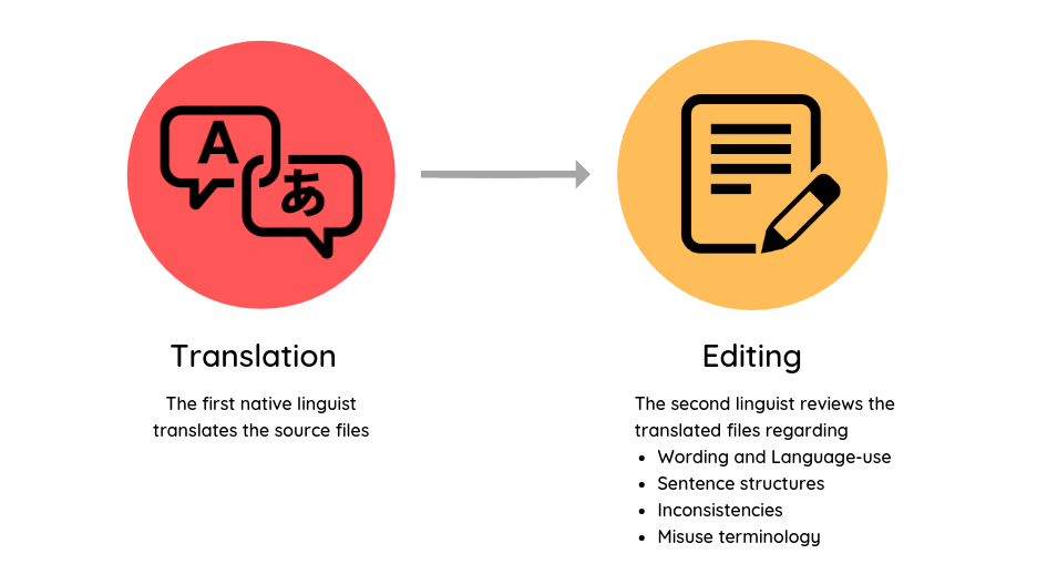 Translation and Editing process