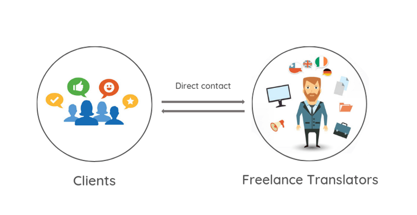 Freelancers Communication Process