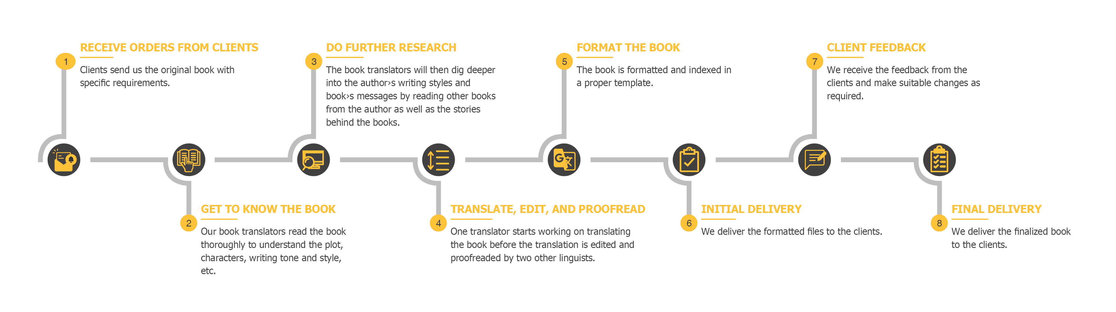 Book Localization Process