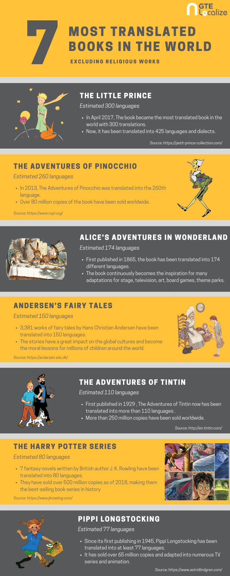 [Infographic] 7 most translated books