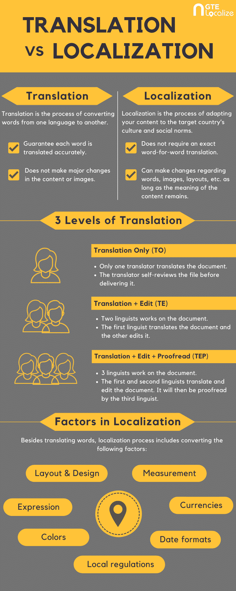 Infographic The differences between Translation vs localization