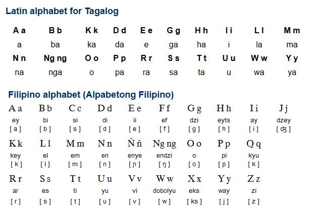 Tagalog vs Filipino Alphabet