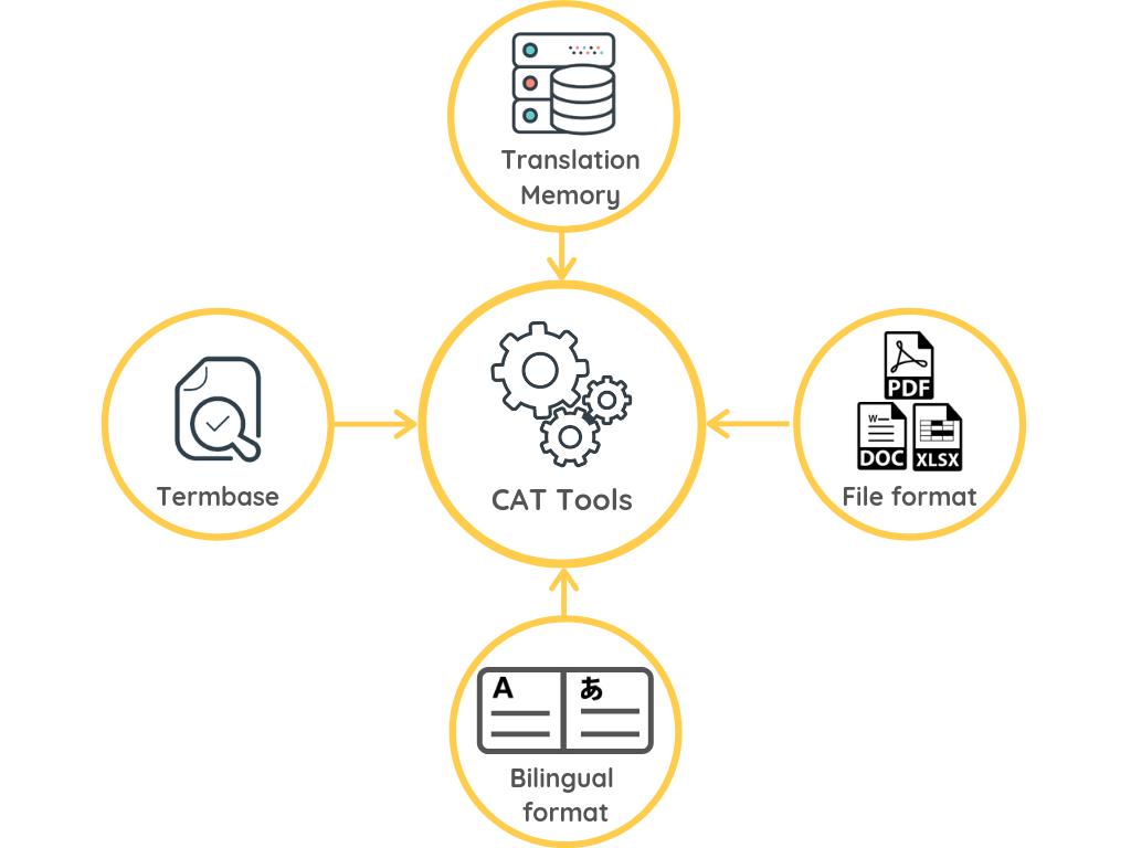 Paid and Free CAT Tools features